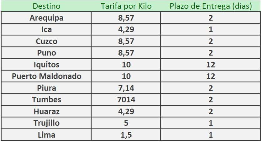 Tarifas de Envío Perú