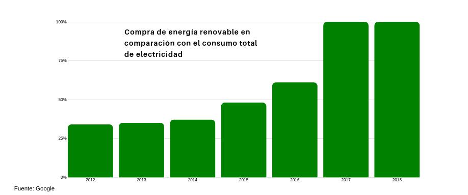 Google se abastece, solamente, de renovables por segundo año consecutivo
